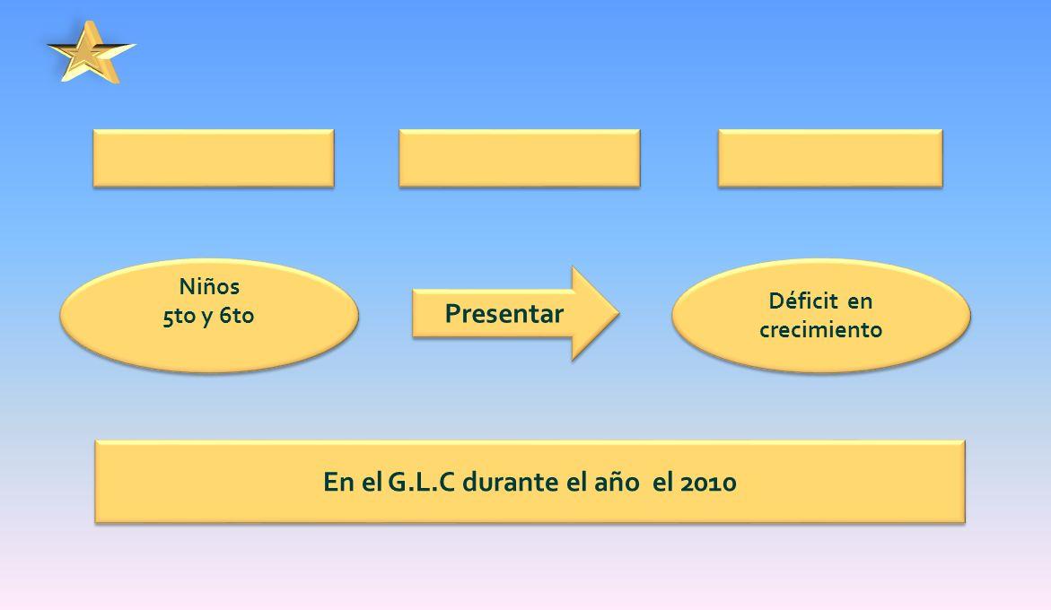 Niños 5to y 6to Niños 5to y 6to Presentar Déficit en crecimiento En el G.L.C durante el año el 2010
