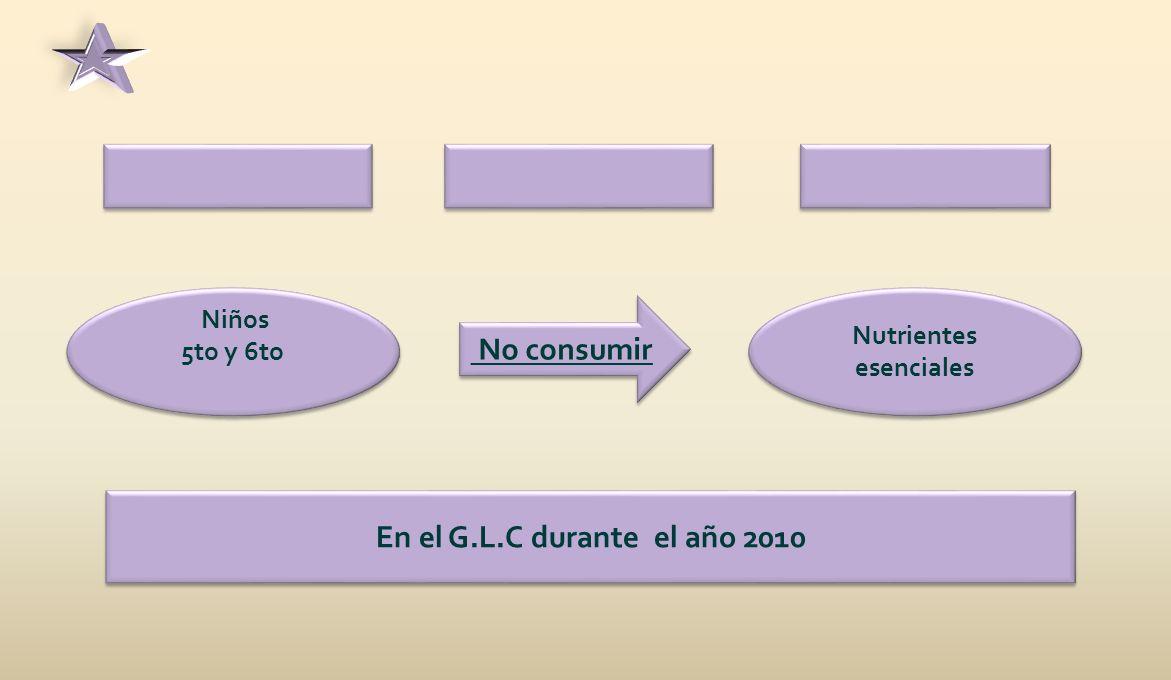 Niños 5to y 6to Niños 5to y 6to No consumir Nutrientes esenciales En el G.L.C durante el año 2010