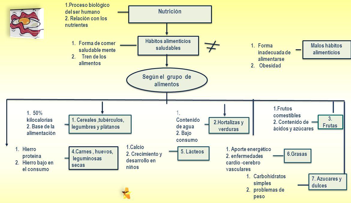 Nutrición Según el grupo de alimentos Malos hábitos alimenticios 1.