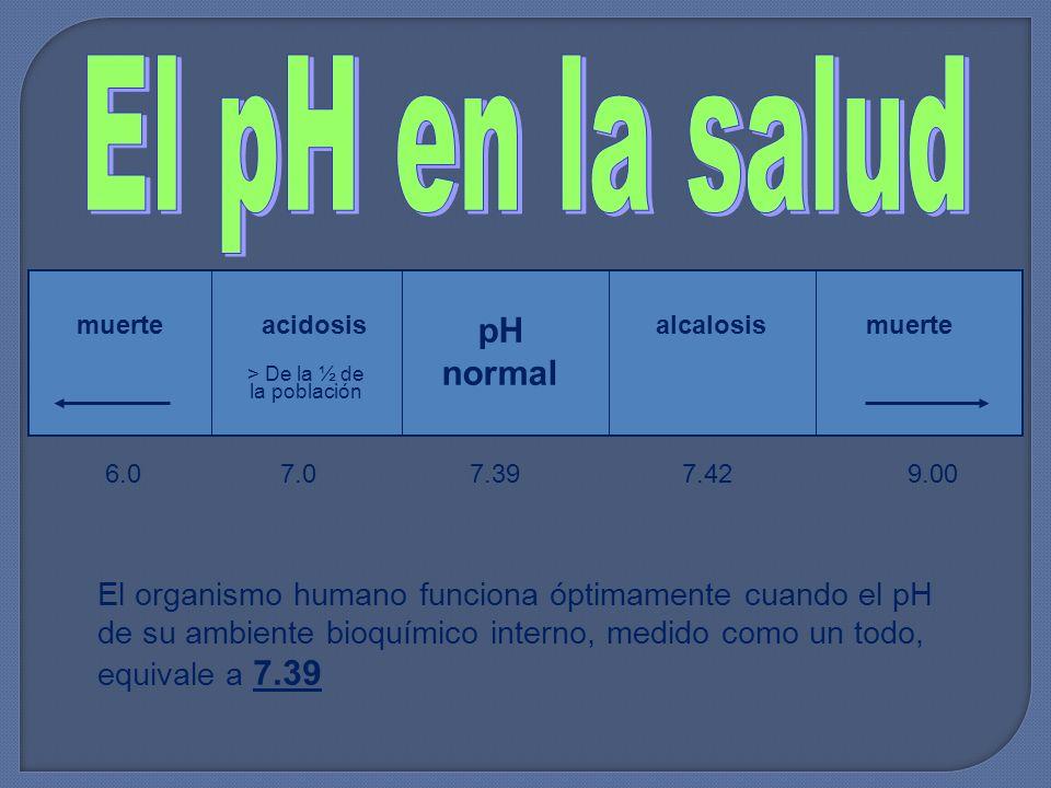 muerte acidosisalcalosis pH normal 6.0 7.0 7.39 7.42 9.00 El organismo humano funciona óptimamente cuando el pH de su ambiente bioquímico interno, medido como un todo, equivale a 7.39 > De la ½ de la población