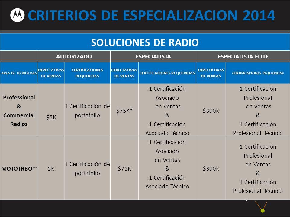 CRITERIOS DE ESPECIALIZACION 2014 SOLUCIONES DE RADIO AUTORIZADO ESPECIALISTAESPECIALISTA ELITE AREA DE TECNOLIGIA EXPECTATIVAS DE VENTAS CERTIFICACIONES REQUERIDAS EXPECTATIVAS DE VENTAS CERTIFICACIONES REQUERIDAS EXPECTATIVAS DE VENTAS CERTIFICACIONES REQUERIDAS Professional & Commercial Radios $5K 1 Certificación de portafolio $75K* 1 Certificación Asociado en Ventas & 1 Certificación Asociado Técnico $300K 1 Certificación Profesional en Ventas & 1 Certificación Profesional Técnico MOTOTRBO 5K 1 Certificación de portafolio $75K 1 Certificación Asociado en Ventas & 1 Certificación Asociado Técnico $300K 1 Certificación Profesional en Ventas & 1 Certificación Profesional Técnico