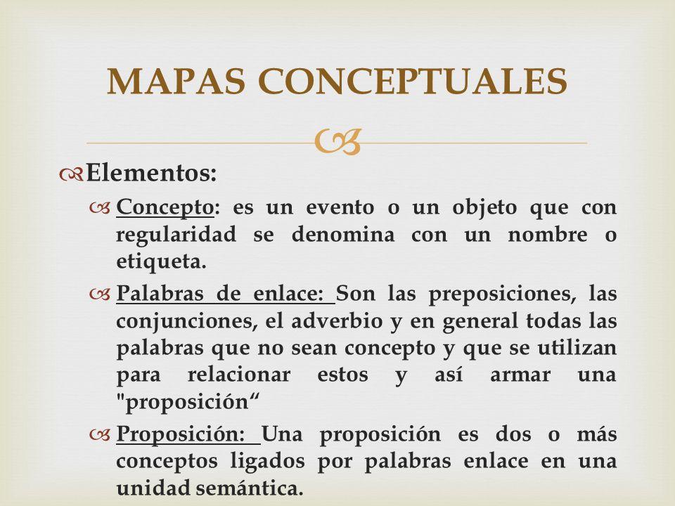 Elementos: Concepto: es un evento o un objeto que con regularidad se denomina con un nombre o etiqueta. Palabras de enlace: Son las preposiciones, las