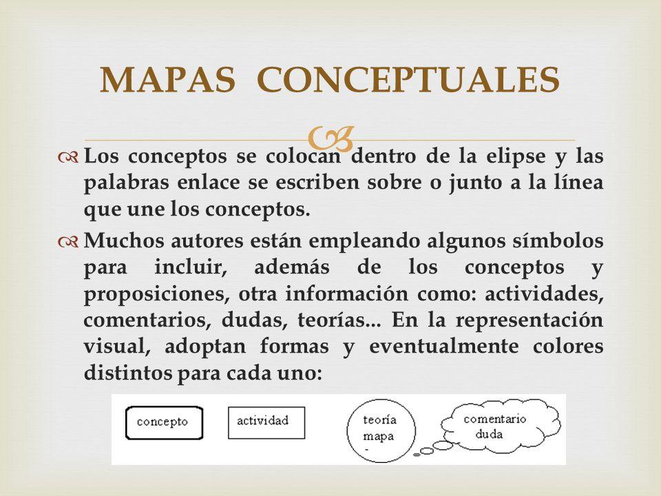 Los conceptos se colocan dentro de la elipse y las palabras enlace se escriben sobre o junto a la línea que une los conceptos. Muchos autores están em