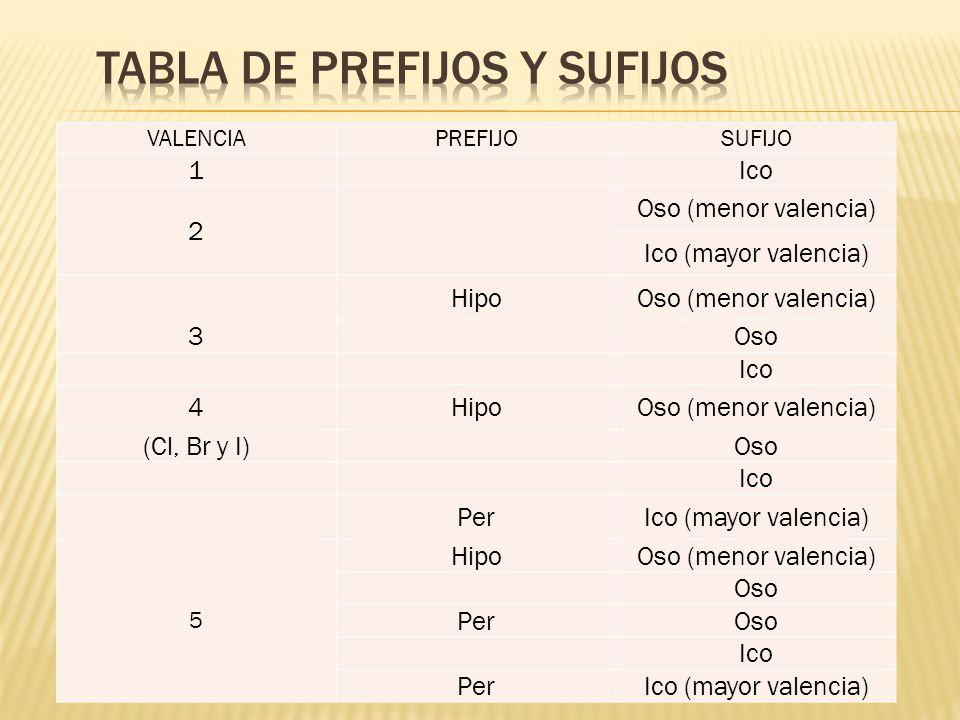 VALENCIAPREFIJOSUFIJO 1 Ico 2 Oso (menor valencia) Ico (mayor valencia) HipoOso (menor valencia) 3 Oso Ico 4HipoOso (menor valencia) (Cl, Br y I) Oso