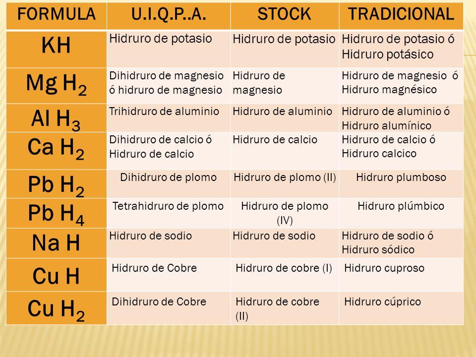 FORMULAU.I.Q.P..A.STOCKTRADICIONAL KH Hidruro de potasio Hidruro de potasio ó Hidruro potásico Mg H 2 Dihidruro de magnesio ó hidruro de magnesio Hidr