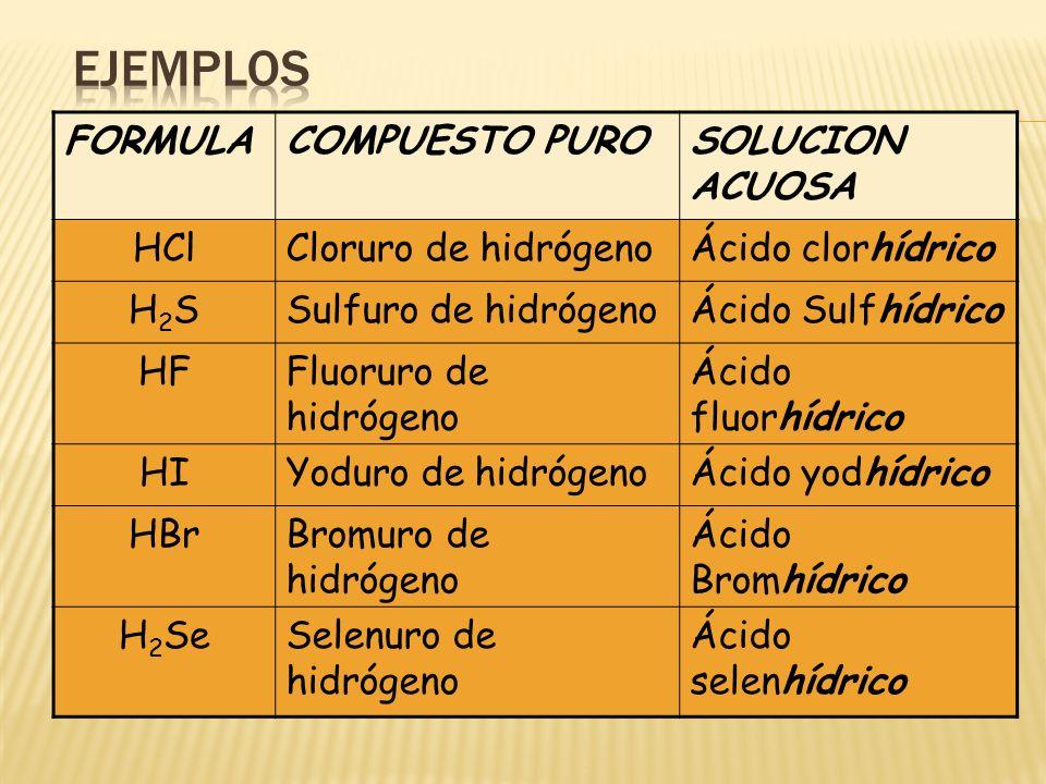 FORMULACOMPUESTO PUROSOLUCION ACUOSA HClCloruro de hidrógenoÁcido clorhídrico H2SH2SSulfuro de hidrógenoÁcido Sulfhídrico HFFluoruro de hidrógeno Ácid