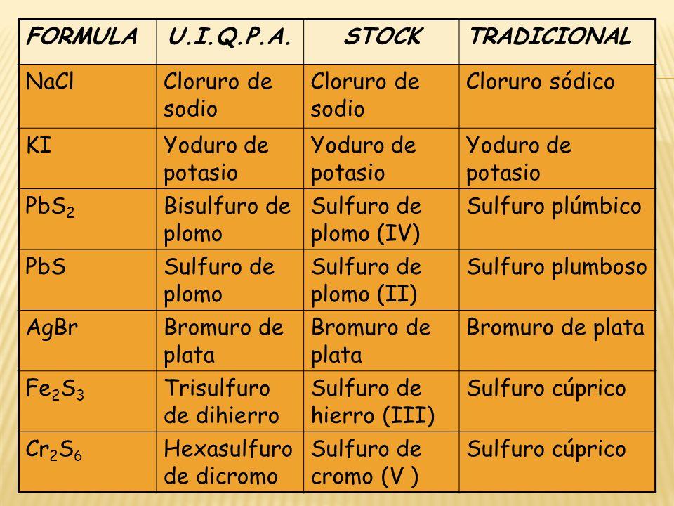 FORMULAU.I.Q.P.A.STOCKTRADICIONAL NaClCloruro de sodio Cloruro sódico KIYoduro de potasio PbS 2 Bisulfuro de plomo Sulfuro de plomo (IV) Sulfuro plúmb