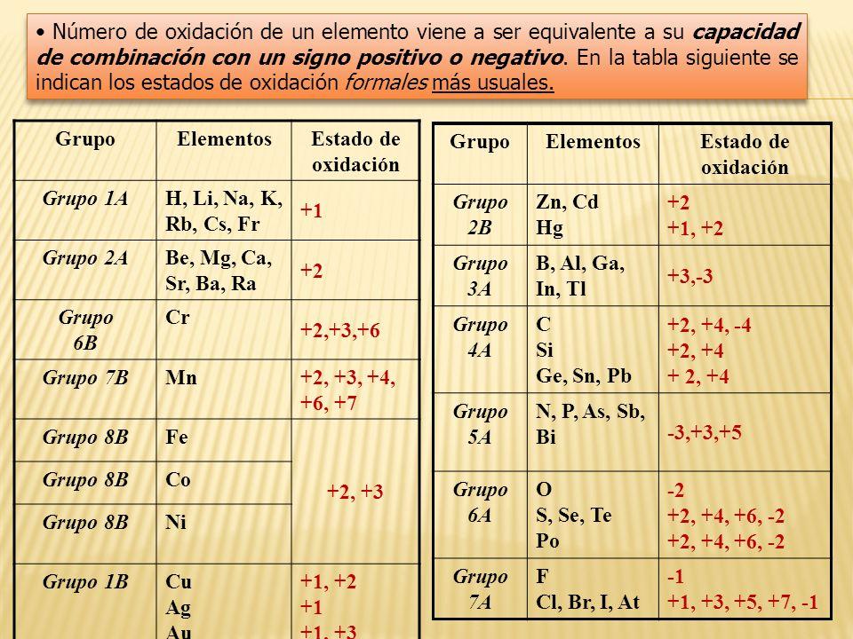 GrupoElementosEstado de oxidación Grupo 1AH, Li, Na, K, Rb, Cs, Fr +1 Grupo 2ABe, Mg, Ca, Sr, Ba, Ra +2 Grupo 6B Cr +2,+3,+6 Grupo 7BMn+2, +3, +4, +6,