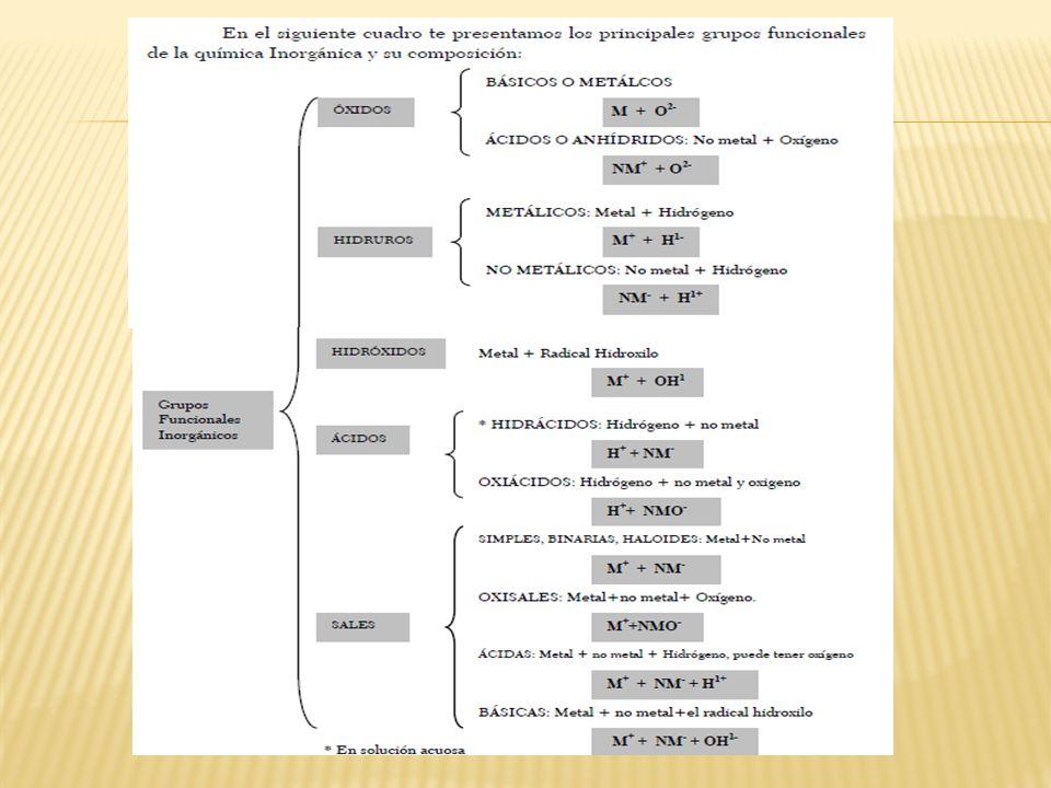 SALES ( Compuestos superiores ) cuaternarios que aún contienen HIDROGENO en su estructura.