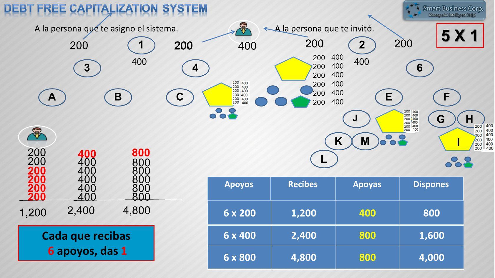 12 3456 ABCDEF GH KM L J N 400 200 5 X 1 200 400 200 1,200 400 2,400 800 4,800 Cada que recibas 6 apoyos, das 1 200 ApoyosRecibesApoyasDispones 6 x 40