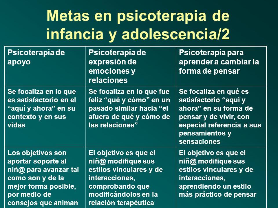 Metas en psicoterapia de infancia y adolescencia/1 Psicoterapia de apoyo Psicoterapia de expresión de emociones y relaciones Psicoterapia para aprende
