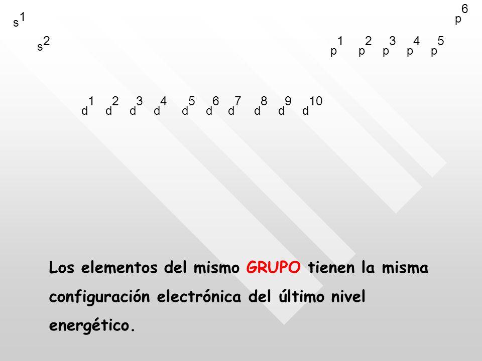 s1s1 s2s2 d1d1 d2d2 d3d3 d4d4 d5d5 d6d6 d7d7 d8d8 d9d9 d 10 p1p1 p2p2 p3p3 p4p4 p5p5 p6p6 Los elementos del mismo GRUPO tienen la misma configuración electrónica del último nivel energético.