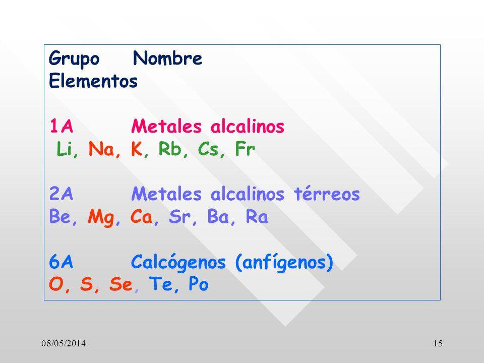 08/05/201415 Grupo Nombre Elementos 1A Metales alcalinos Li, Na, K, Rb, Cs, Fr 2A Metales alcalinos térreos Be, Mg, Ca, Sr, Ba, Ra 6A Calcógenos (anfígenos) O, S, Se, Te, Po