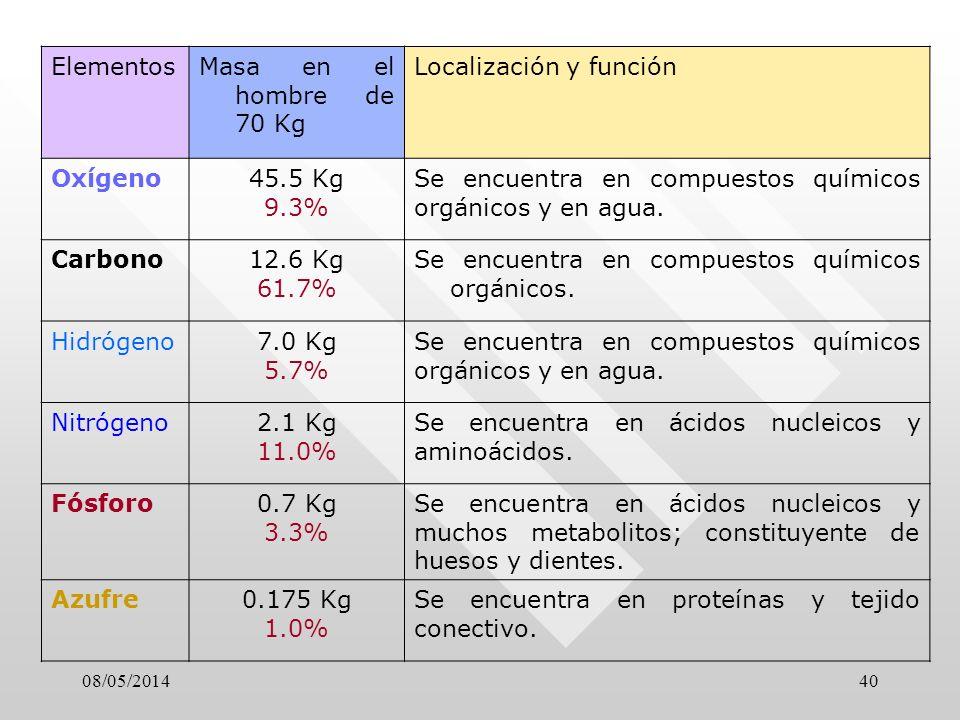 08/05/201440 ElementosMasa en el hombre de 70 Kg Localización y función Oxígeno45.5 Kg 9.3% Se encuentra en compuestos químicos orgánicos y en agua.