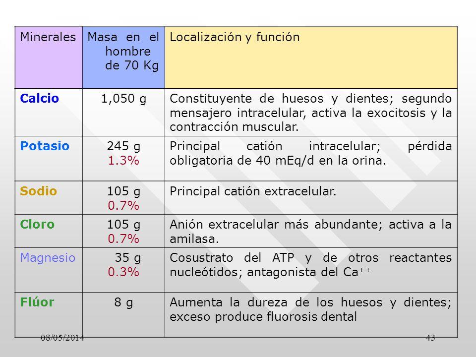 08/05/201443 MineralesMasa en el hombre de 70 Kg Localización y función Calcio1,050 gConstituyente de huesos y dientes; segundo mensajero intracelular, activa la exocitosis y la contracción muscular.