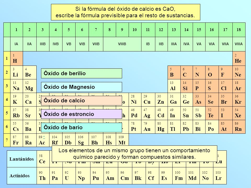 87 Fr 55 Cs 37 Rb 19 K 11 Na 3 Li 1H1H IA 7 6 5 4 3 2 1 1 71 Lu 70 Yb 69 Tm 68 Er 67 Ho 66 Dy 65 Tb 64 Gd 63 Eu 62 Sm 61 Pm 60 Nd 59 Pr 58 Ce Lantánidos 103 Lr 102 No 101 Md 100 Fm 99 Es 98 Cf 97 Bk 96 Cm 95 Am 94 Pu 93 Np 92 U 91 Pa 90 Th Actínidos Si la fórmula del óxido de calcio es CaO, escribe la fórmula previsible para el resto de sustancias.