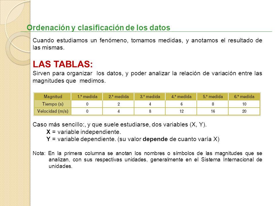 Ordenación y clasificación de los datos Cuando estudiamos un fenómeno, tomamos medidas, y anotamos el resultado de las mismas. LAS TABLAS: Sirven para