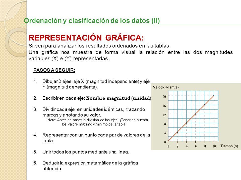 Ordenación y clasificación de los datos (II) REPRESENTACIÓN GRÁFICA: Sirven para analizar los resultados ordenados en las tablas. Una gráfica nos mues