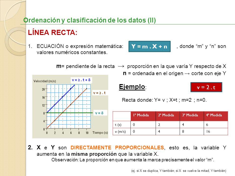 Ordenación y clasificación de los datos (II) LÍNEA RECTA: 1.ECUACIÓN o expresión matemática:, donde m y n son valores numéricos constantes. m = pendie