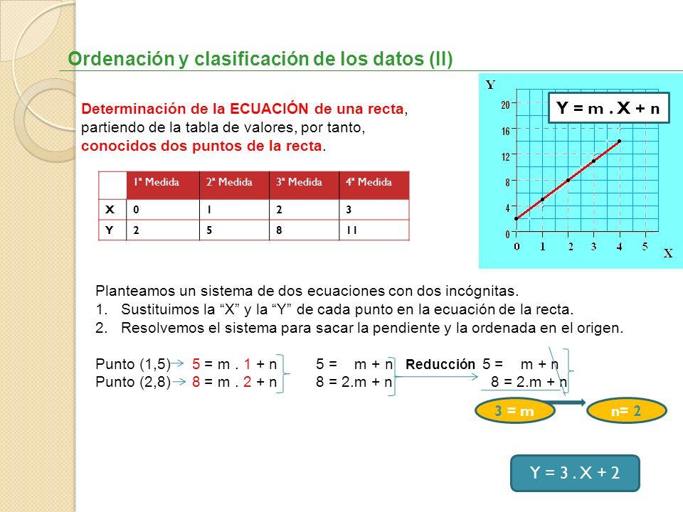 Ordenación y clasificación de los datos (II) Determinación de la ECUACIÓN de una recta, partiendo de la tabla de valores, por tanto, conocidos dos pun