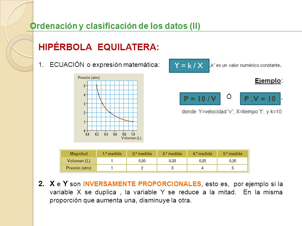 Ordenación y clasificación de los datos (II) HIPÉRBOLA EQUILATERA: 1.ECUACIÓN o expresión matemática:, k es un valor numérico constante. Ejemplo: Ó, d