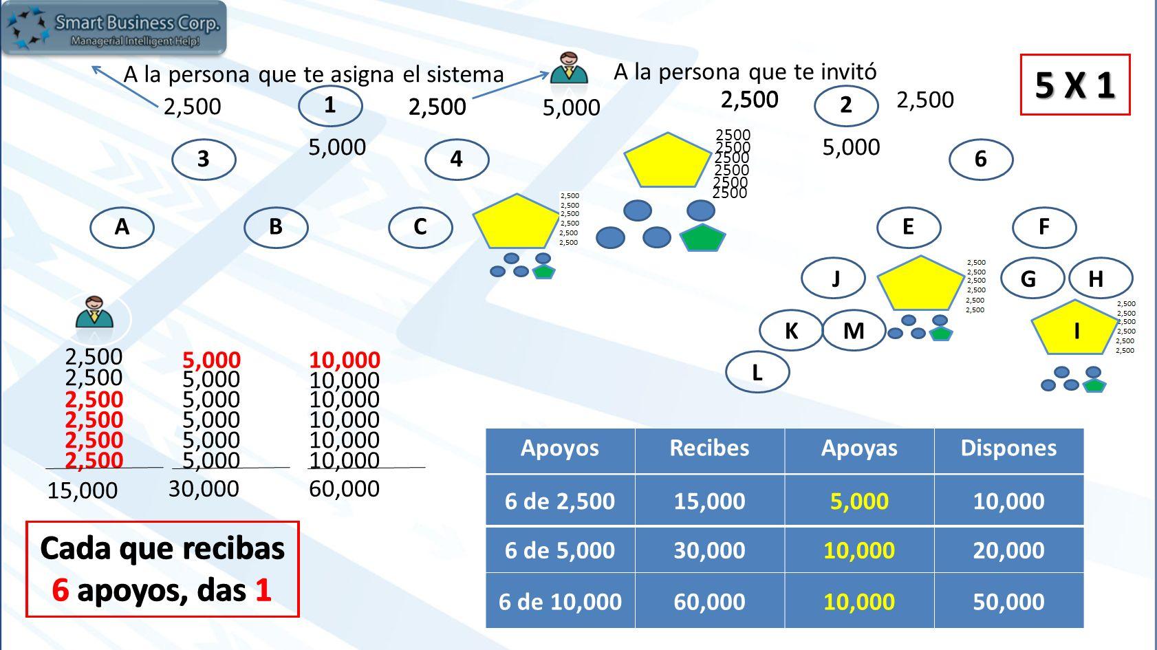 12 3456 ABCDEF GH KM L J N 5,000 2,500 5 X 1 2,500 5,000 2,500 15,000 5,000 30,000 10,000 60,000 Cada que recibas 6 apoyos, das 1 Cada que recibas 6 apoyos, das 1 2500 ApoyosRecibesApoyasDispones 6 de 5,00030,00010,00020,000 6 de 2,50015,0005,00010,000 6 de 10,00060,00010,00050,000 5,000 2,500 A la persona que te invitó 2,500 A la persona que te asigna el sistema I