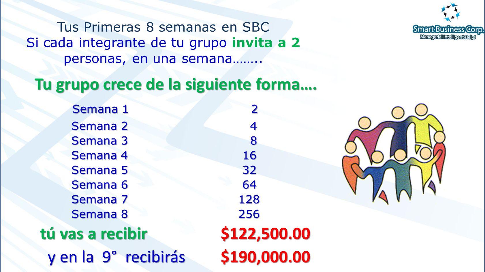 Tus Primeras 8 semanas en SBC Si cada integrante de tu grupo invita a 2 personas, en una semana……..