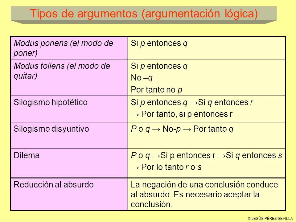 JESÚS PÉREZ-SEVILLA Tipos de argumentos (argumentación lógica) Modus ponens (el modo de poner) Si p entonces q Modus tollens (el modo de quitar) Si p entonces q No –q Por tanto no p Silogismo hipotéticoSi p entonces q Si q entonces r Por tanto, si p entonces r Silogismo disyuntivoP o q No-p Por tanto q DilemaP o q Si p entonces r Si q entonces s Por lo tanto r o s Reducción al absurdoLa negación de una conclusión conduce al absurdo.