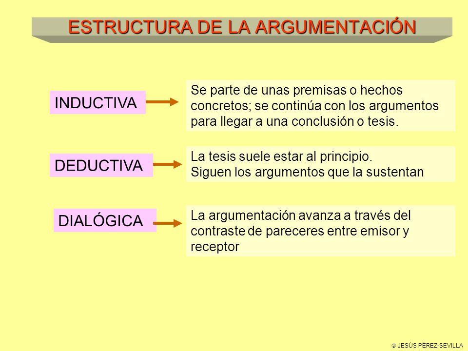 JESÚS PÉREZ-SEVILLA ESTRUCTURA DE LA ARGUMENTACIÓN INDUCTIVA Se parte de unas premisas o hechos concretos; se continúa con los argumentos para llegar a una conclusión o tesis.