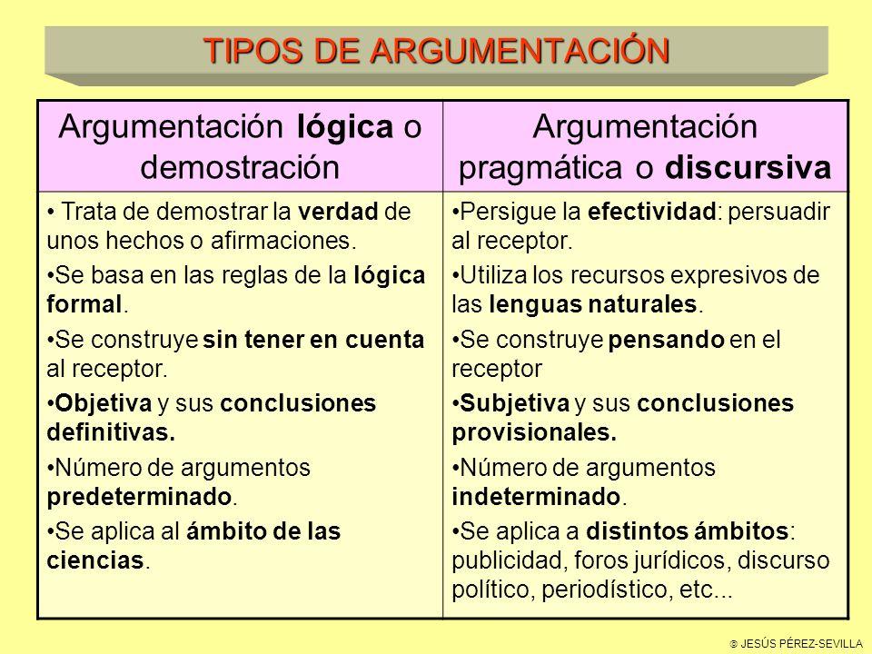 JESÚS PÉREZ-SEVILLA TIPOS DE ARGUMENTACIÓN Argumentación lógica o demostración Argumentación pragmática o discursiva Trata de demostrar la verdad de unos hechos o afirmaciones.