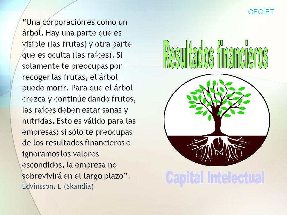 Una corporación es como un árbol. Hay una parte que es visible (las frutas) y otra parte que es oculta (las raíces). Si solamente te preocupas por rec