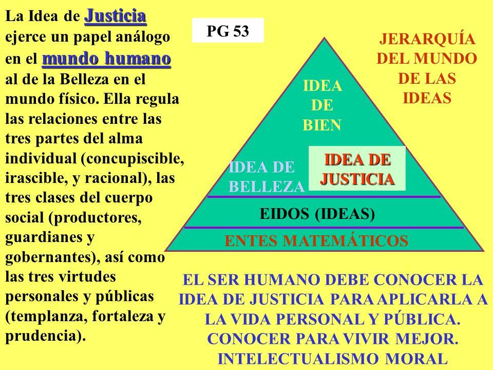 IDEA DE BIEN IDEA DE BELLEZA IDEA DE JUSTICIA EIDOS (IDEAS) ENTES MATEMÁTICOS JERARQUÍA DEL MUNDO DE LAS IDEAS Justicia mundo humano La Idea de Justicia ejerce un papel análogo en el mundo humano al de la Belleza en el mundo físico.