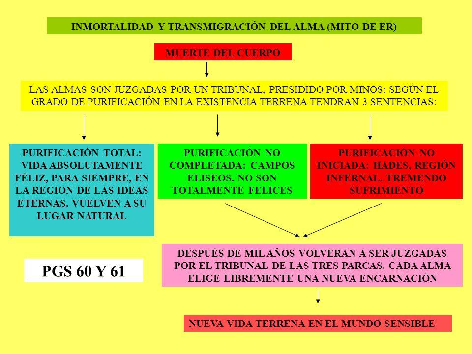 INMORTALIDAD Y TRANSMIGRACIÓN DEL ALMA (MITO DE ER) MUERTE DEL CUERPO LAS ALMAS SON JUZGADAS POR UN TRIBUNAL, PRESIDIDO POR MINOS: SEGÚN EL GRADO DE PURIFICACIÓN EN LA EXISTENCIA TERRENA TENDRAN 3 SENTENCIAS: PURIFICACIÓN TOTAL: VIDA ABSOLUTAMENTE FÉLIZ, PARA SIEMPRE, EN LA REGION DE LAS IDEAS ETERNAS.
