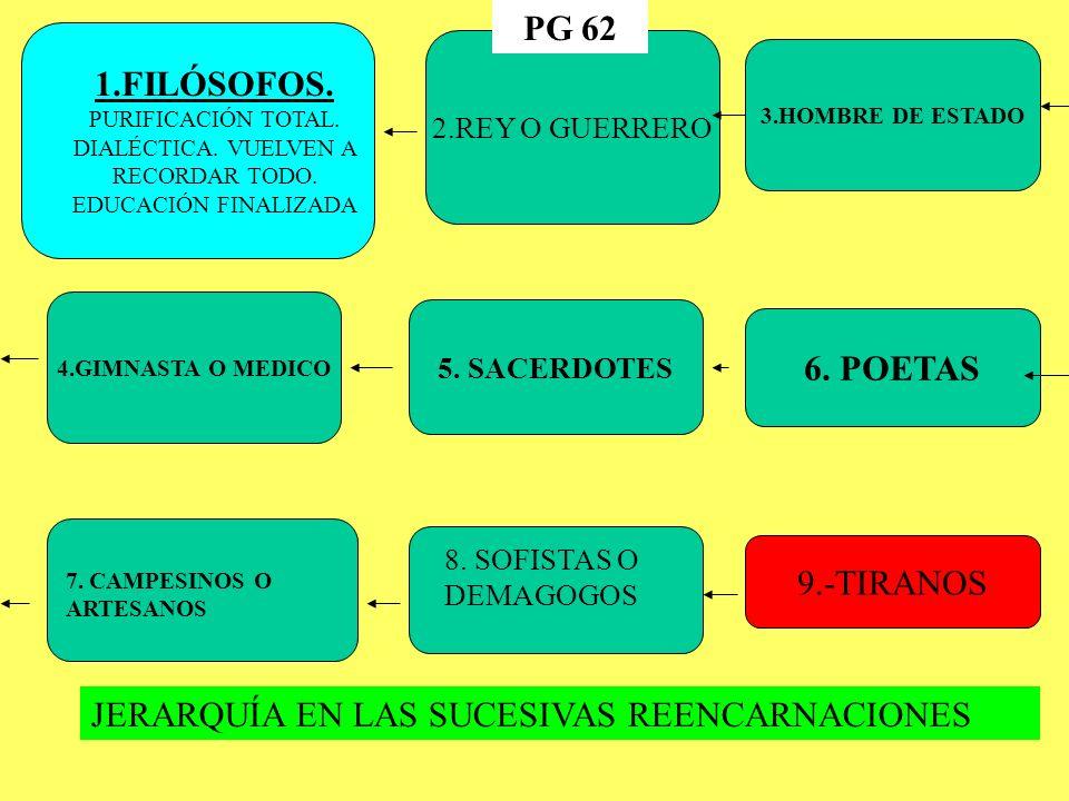 2.REY O GUERRERO 3.HOMBRE DE ESTADO 4.GIMNASTA O MEDICO 5.