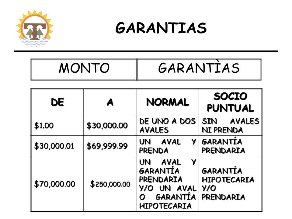 DEANORMAL SOCIO PUNTUAL $1.00$30,000.00 DE UNO A DOS AVALES SIN AVALES NI PRENDA $30,000.01$69,999.99 UN AVAL Y PRENDA GARANTÍA PRENDARIA $70,000.00 $ 250,000.00 UN AVAL Y GARANTÍA PRENDARIA Y/O UN AVAL O GARANTÍA HIPOTECARIA GARANTÍA HIPOTECARIA Y/O PRENDARIA MONTOGARANTÌAS GARANTIAS