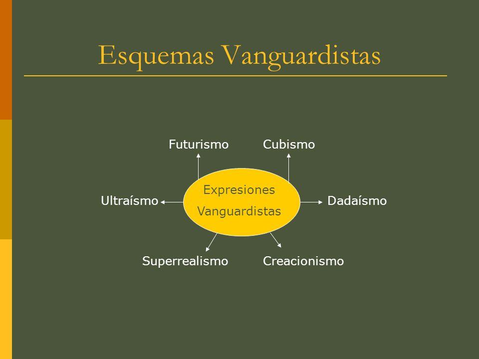 Esquemas Vanguardistas Expresiones Vanguardistas Futurismo DadaísmoUltraísmo CreacionismoSuperrealismo Cubismo