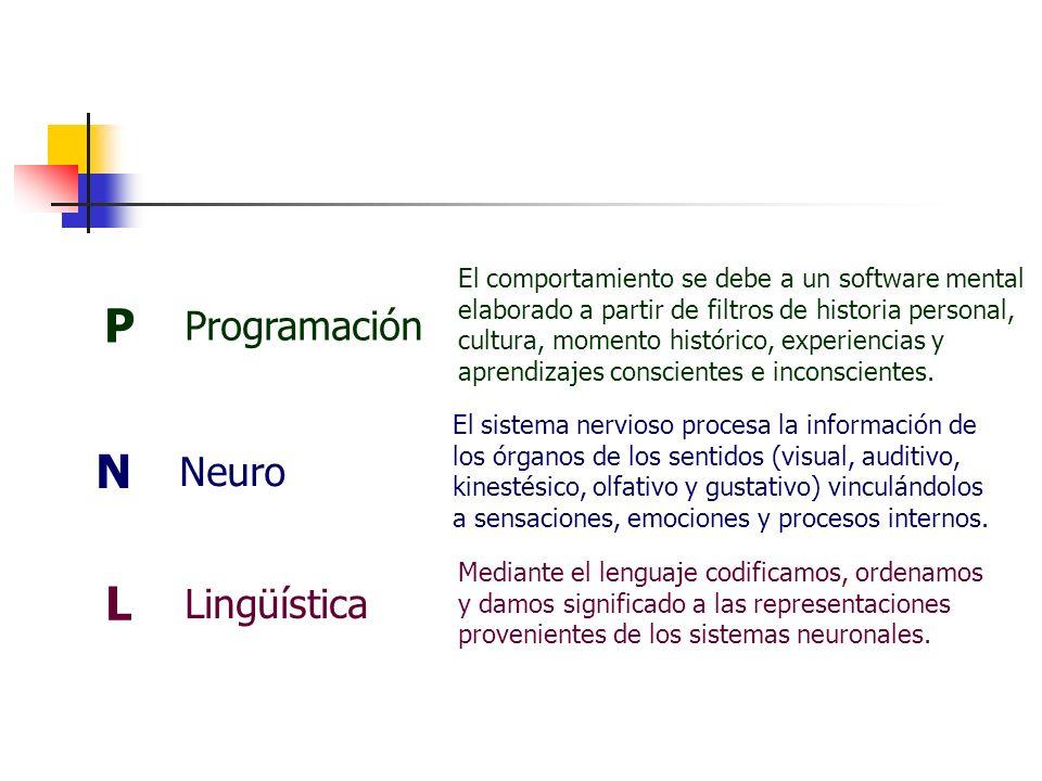P Programación El comportamiento se debe a un software mental elaborado a partir de filtros de historia personal, cultura, momento histórico, experien