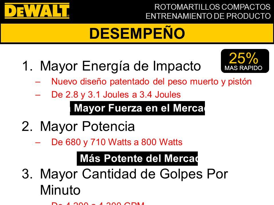 ROTOMARTILLOS COMPACTOS ENTRENAMIENTO DE PRODUCTO D E WALT vs.