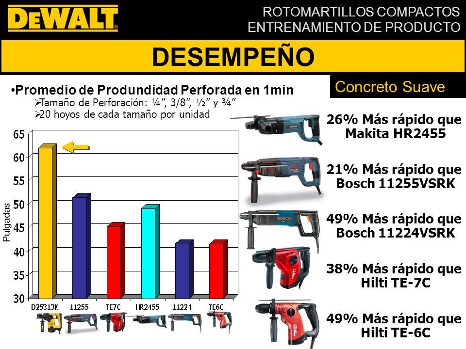 ROTOMARTILLOS COMPACTOS ENTRENAMIENTO DE PRODUCTO DESEMPEÑO Mayor Eficiencia Mayor Torque Mayor Potencia 800W