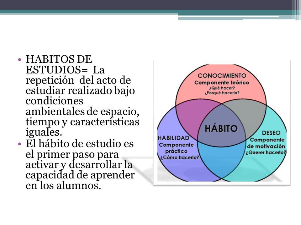 HABITOS DE ESTUDIOS= La repetición del acto de estudiar realizado bajo condiciones ambientales de espacio, tiempo y características iguales. El hábito