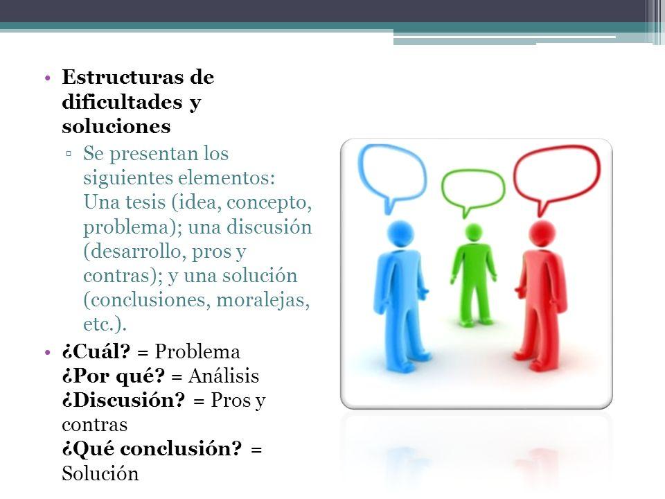 Estructuras de dificultades y soluciones Se presentan los siguientes elementos: Una tesis (idea, concepto, problema); una discusión (desarrollo, pros