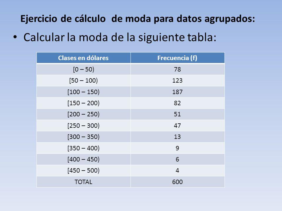 Ejercicio de cálculo de moda para datos agrupados: Calcular la moda de la siguiente tabla: Clases en dólaresFrecuencia (f) [0 – 50)78 [50 – 100)123 [100 – 150)187 [150 – 200)82 [200 – 250)51 [250 – 300)47 [300 – 350)13 [350 – 400)9 [400 – 450)6 [450 – 500)4 TOTAL600
