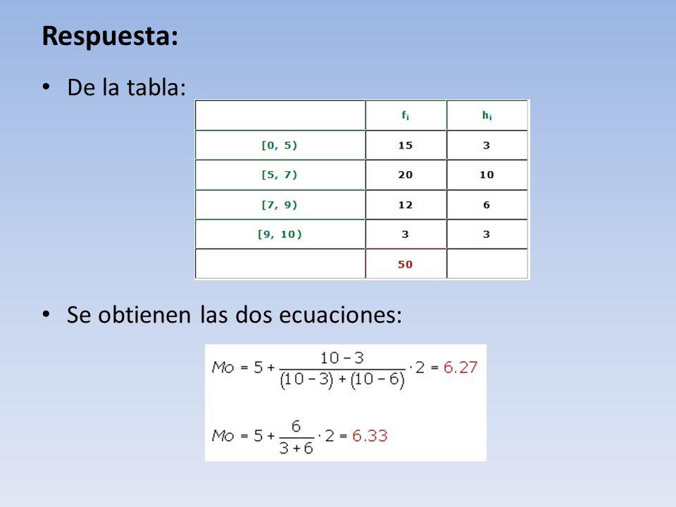 Respuesta: De la tabla: Se obtienen las dos ecuaciones: