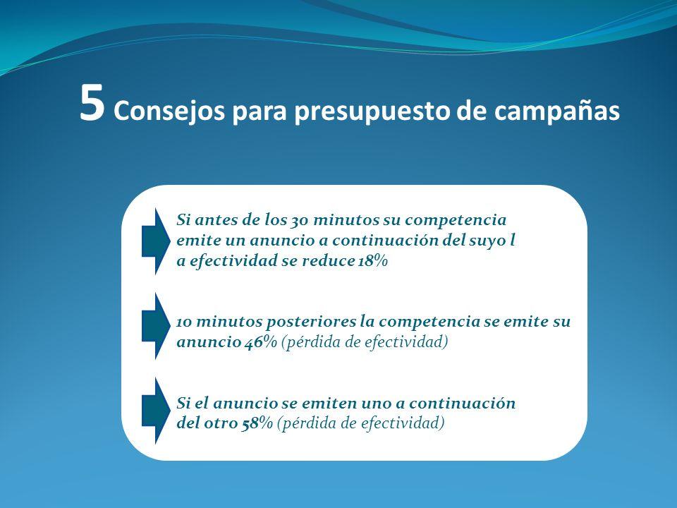 5 Consejos para presupuesto de campañas Si antes de los 30 minutos su competencia emite un anuncio a continuación del suyo l a efectividad se reduce 1