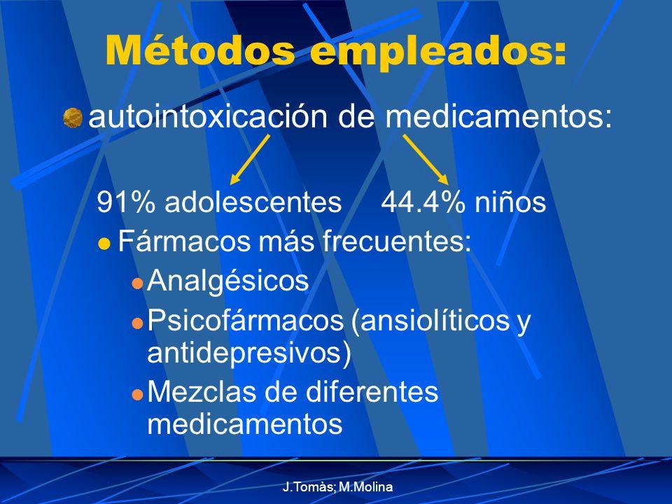J.Tomàs; M.Molina Métodos empleados: autointoxicación de medicamentos: 91% adolescentes 44.4% niños Fármacos más frecuentes: Analgésicos Psicofármacos (ansiolíticos y antidepresivos) Mezclas de diferentes medicamentos