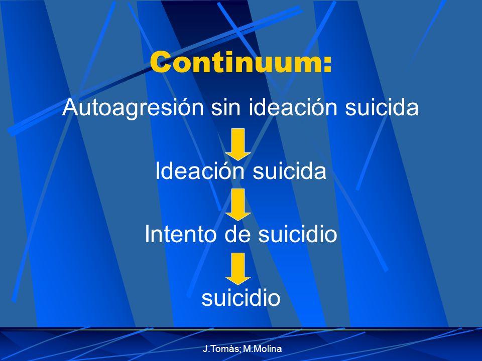J.Tomàs; M.Molina Continuum: Autoagresión sin ideación suicida Ideación suicida Intento de suicidio suicidio