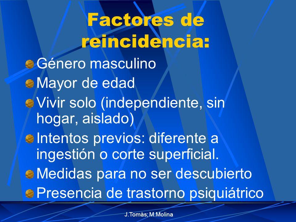 J.Tomàs; M.Molina Factores de reincidencia: Género masculino Mayor de edad Vivir solo (independiente, sin hogar, aislado) Intentos previos: diferente a ingestión o corte superficial.