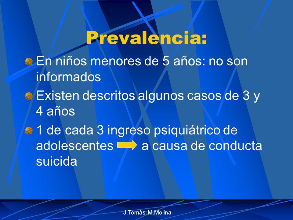 J.Tomàs; M.Molina Prevalencia: En niños menores de 5 años: no son informados Existen descritos algunos casos de 3 y 4 años 1 de cada 3 ingreso psiquiátrico de adolescentes a causa de conducta suicida