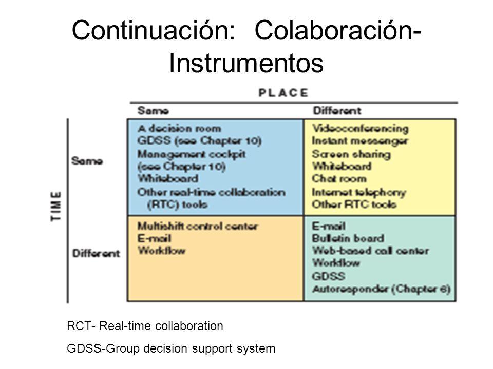 Continuación: Colaboración- Instrumentos RCT- Real-time collaboration GDSS-Group decision support system