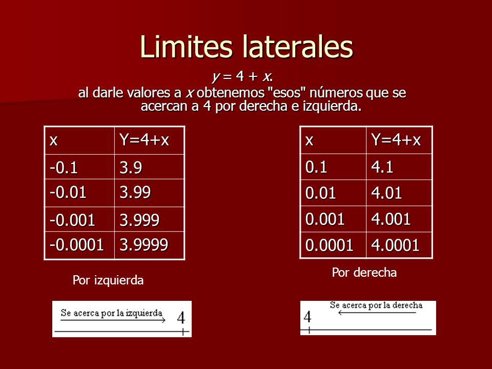 Limites laterales y = 4 + x. al darle valores a x obtenemos